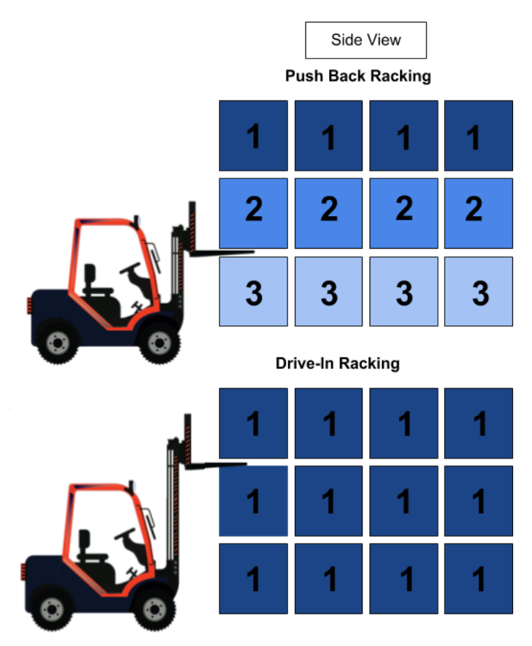 Push Back Pallet Racking Storage Solutions